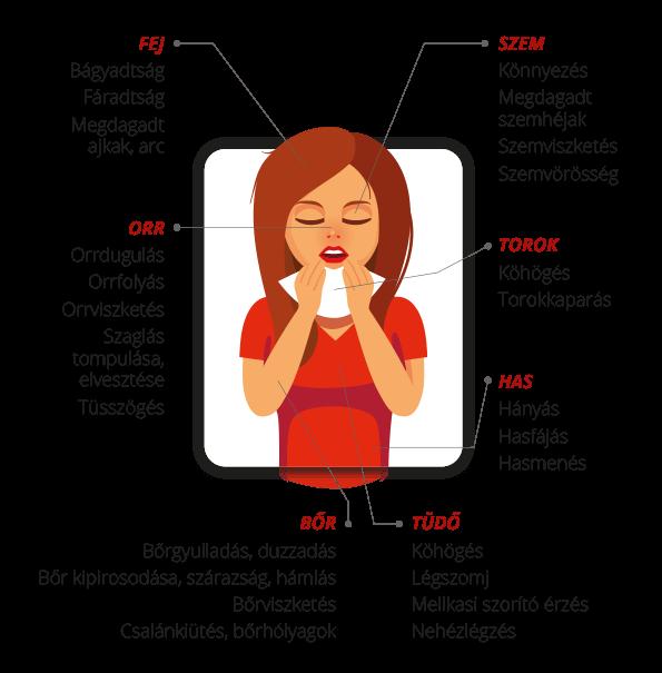 Az allergia tünetei: Fej: fejfájás, szédülés, hányás, zavarodottság, szorongás; Tüdő: köhögés, mellkasi szorító érzés, légszomj, légzési nehézség; Orr: orrdugulás, orrvérzés, orrviszketés, orrfolyás, tüsszögés, szaglás tompulása, elvesztése; Szem: könnyezés, szem alatti sötét karikák, szemviszketés, szemvörösség, megdagadt szemhéjak; Has: hasmenés, alhasi fájdalom; Bőr: bőrgyulladás, duzzadás, bőr kipirosodása, szárazság, hámlás, bőrviszketés, csalánkiütés, bőrhólyagok; Arc: megdagadt arc